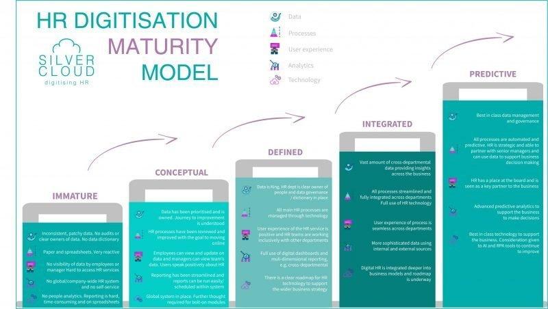 Silver Cloud HR - HR digitisation maturity model