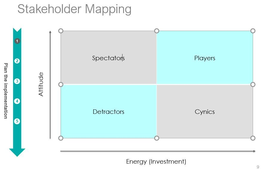 HR Stakeholder Mapping