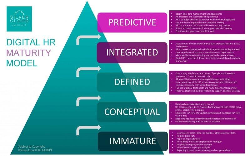 Digital HR Maturity Model_Silver Cloud HR
