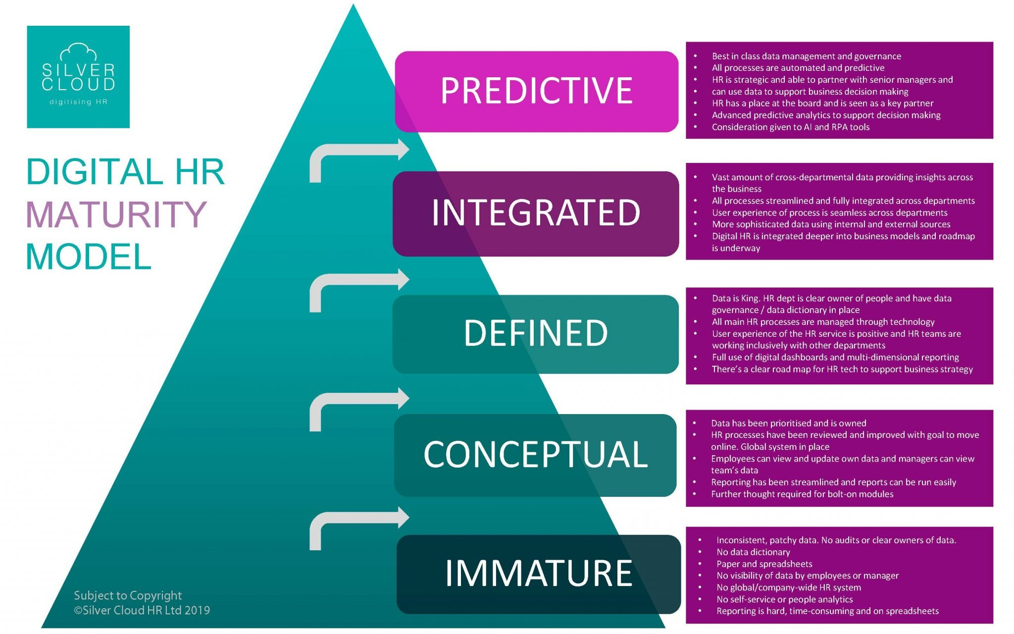 Digital HR Maturity Model_Silver Cloud HR
