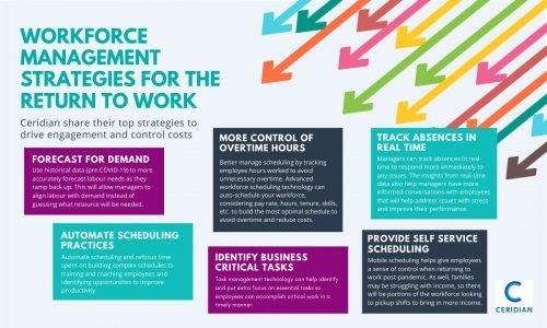 Ceridian infographic Workforce Management