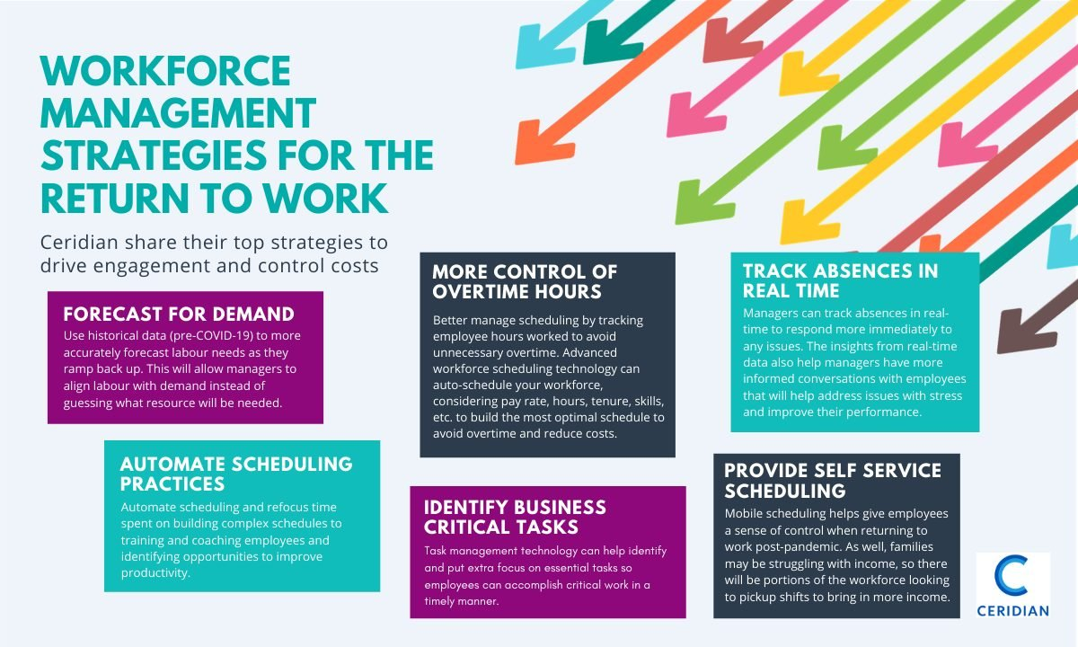 Ceridian infographic Workforce Management