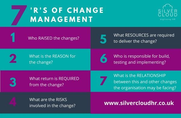 7 Rs of change management